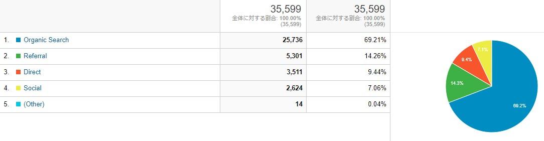 201904-ブログ運営-検索流入