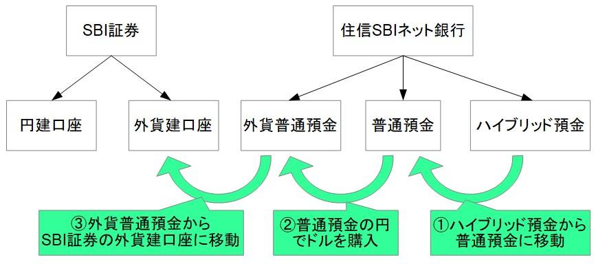 20190401-SBI証券外貨換金手順