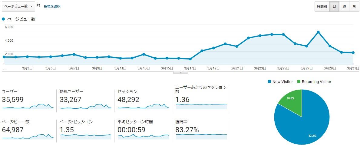 201904-ブログ運営-PV数推移