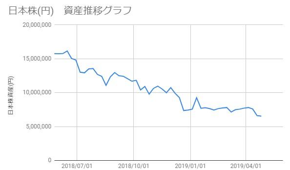 20190426_日本株資産推移