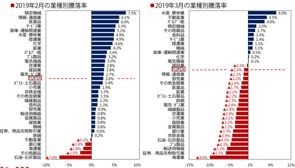 20190409-02月-03月セクター別騰落率