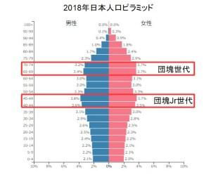20190415-2018年-日本人口ピラミッド