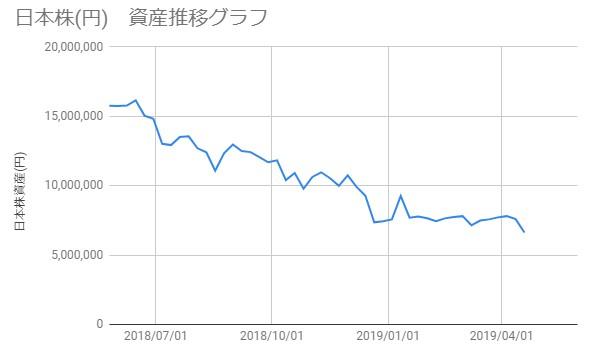 20190419_日本株資産推移