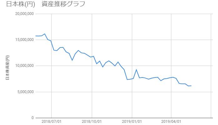 20190517_日本株資産推移
