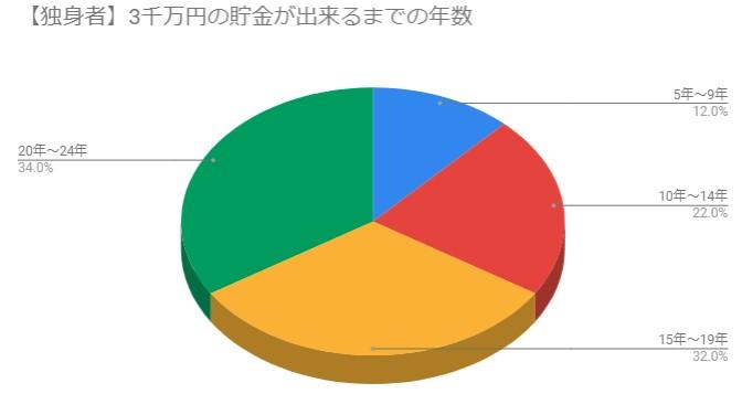 独身者が貯金3千万円出来るまでの年数調査