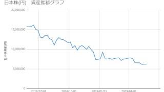 20190524_日本株資産推移