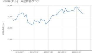20190531_米国株資産推移