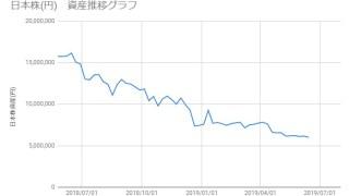 20190614_日本株資産推移