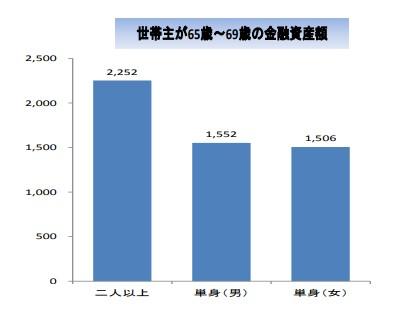 金融庁_高齢社会の資産形成_65から69歳の金融資産