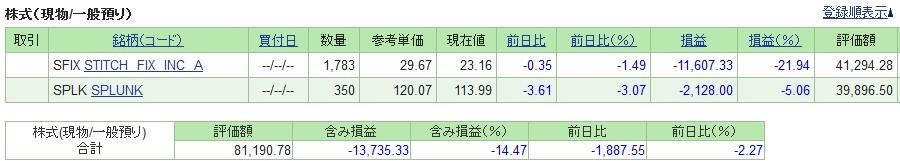 20190531_米国株SBI証券評価損益