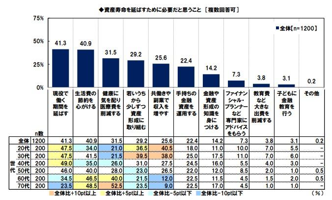 金融庁_高齢社会の資産形成_老後資産03