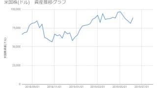 20190607_米国株資産推移