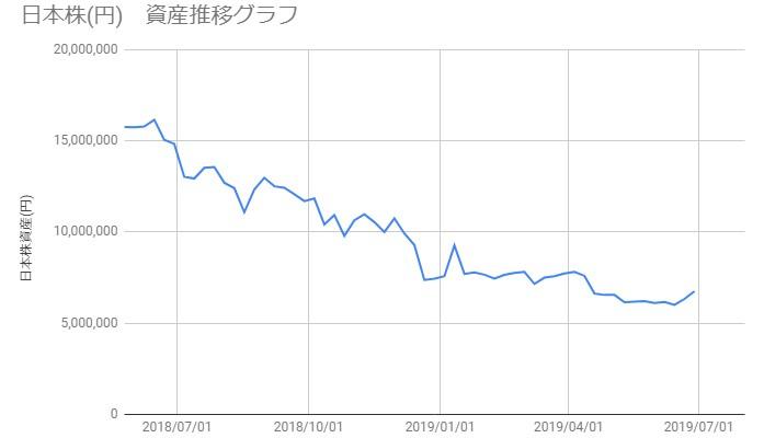 20190628_日本株資産推移