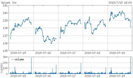 20190719_splk株価週間チャート