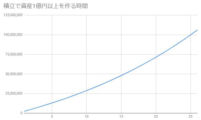 月20万円で年利4%で資産運用