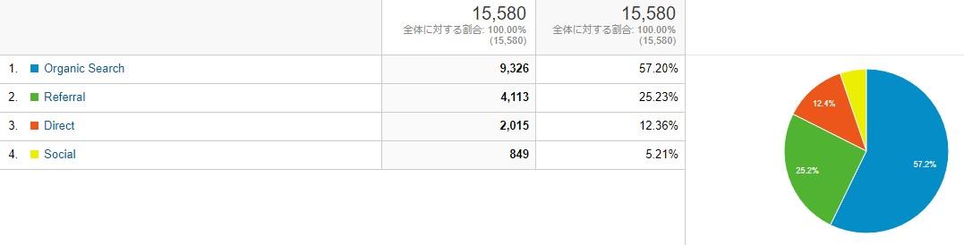 ブログ運営報告_7月流入元