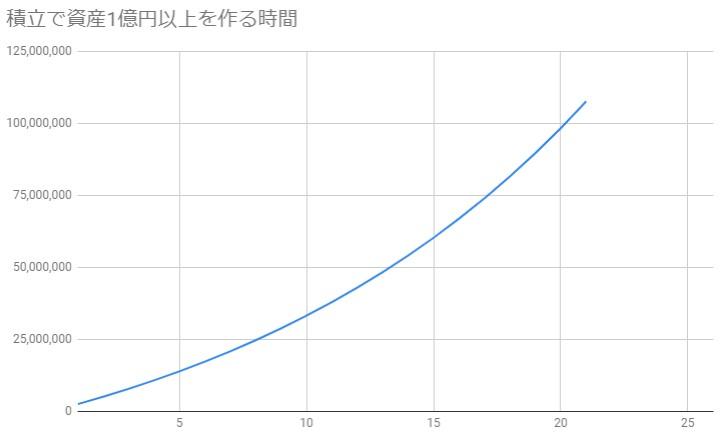 月20万円で年利7%で資産運用