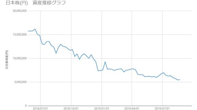 20190823_日本株資産推移