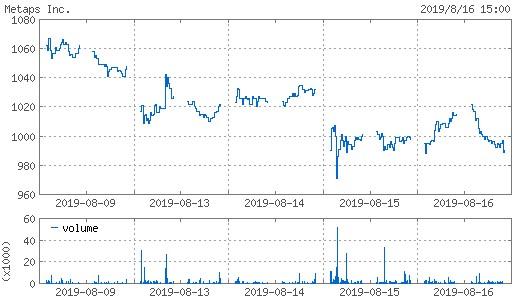 20190816_metaps株価週間チャート
