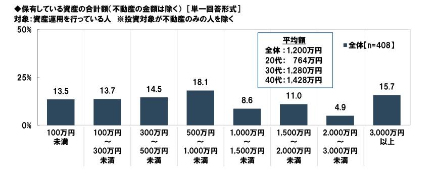 201909-老後資産アンケート結果07