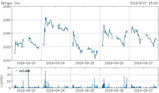 20190927_metaps株価週間チャート