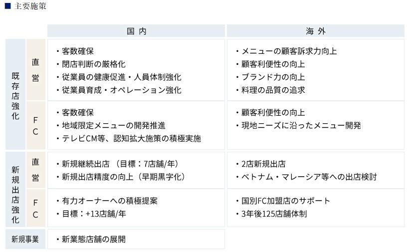 大戸屋ホールディングス_施策