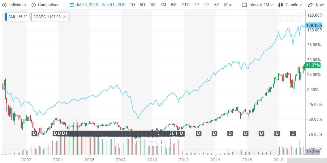 2000-2019-smh-sp500-長期チャート