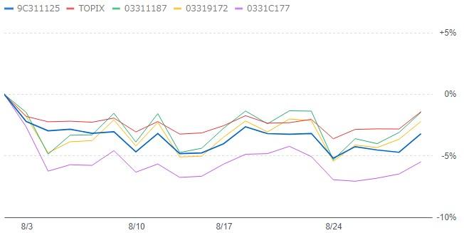 201909-123-emaxisslim-topix-1monthチャート