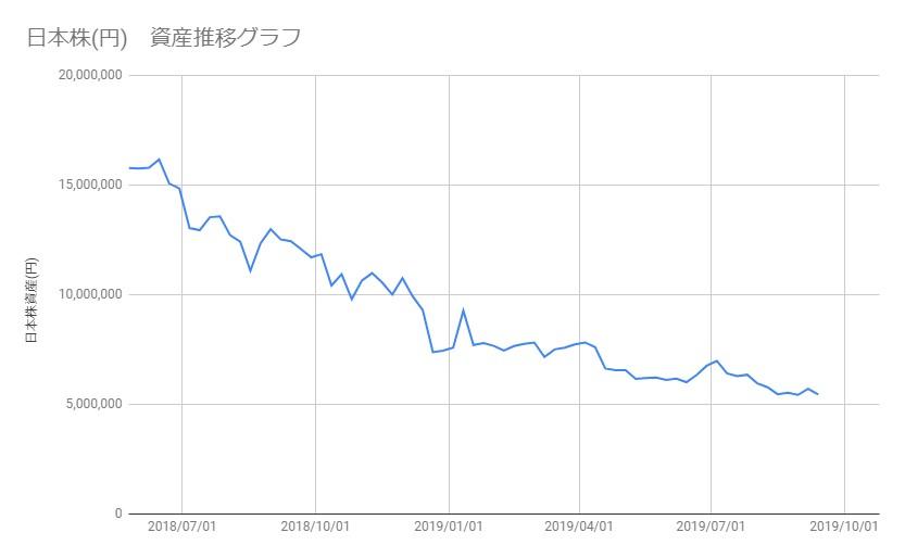 20190913_日本株資産推移