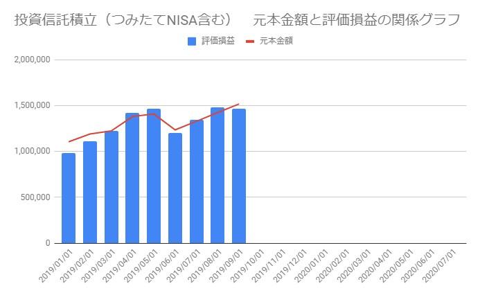 201909_投資信託の資産推移