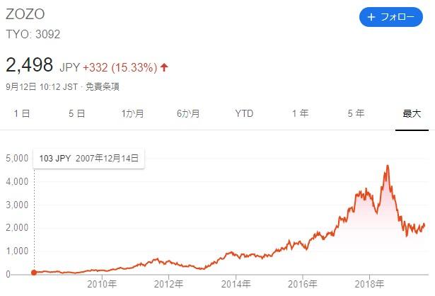 20190912-ZOZO上場してからの長期チャート