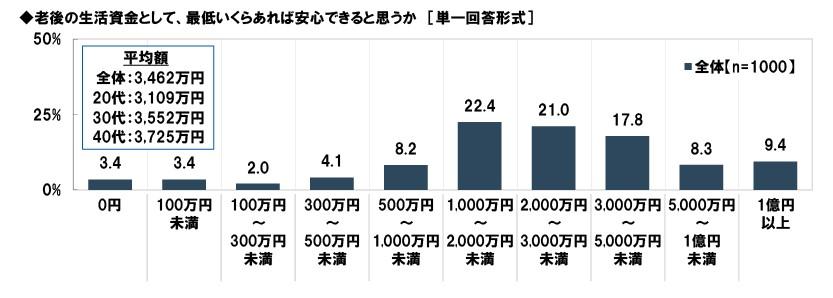 201909-老後資産アンケート結果11