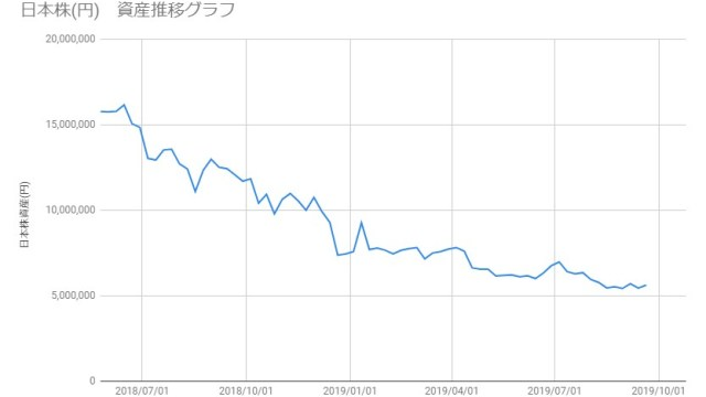 20190920_日本株資産推移