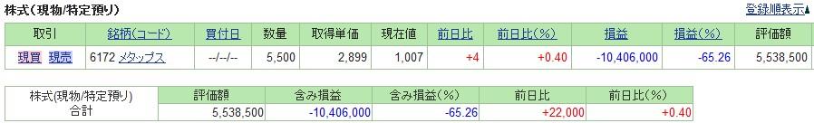 20191004_日本株SBI証券評価損益