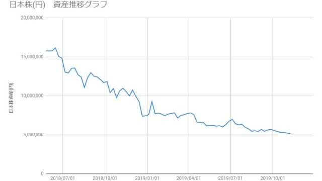 20191108_日本株資産推移