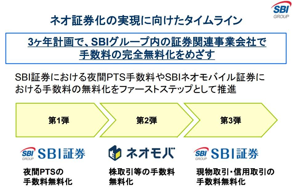 SBI証券の手数料無料化資料02