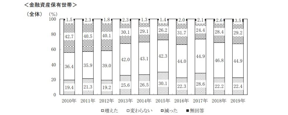 2019年家族世帯の保有資産調査04