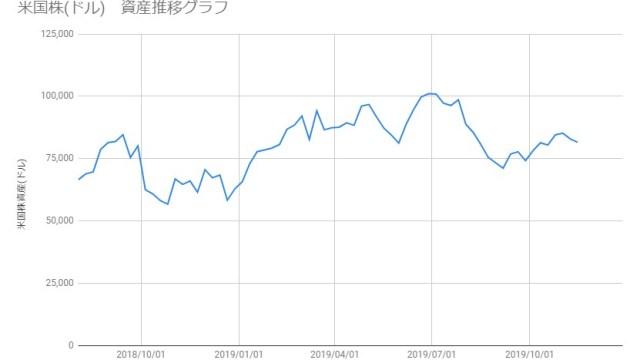 20191115_米国株資産推移