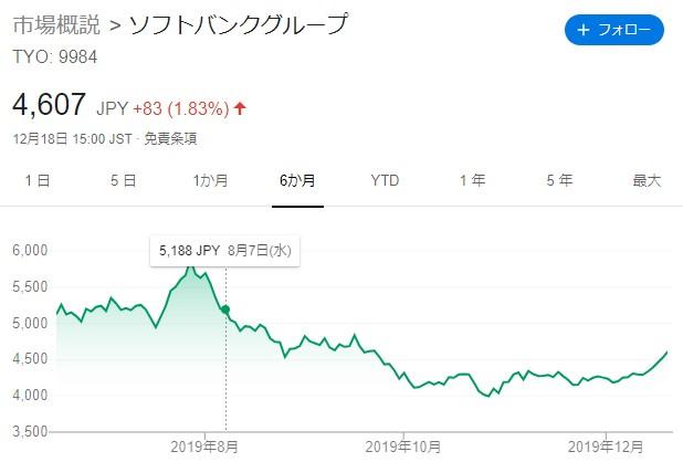 20191218-ソフトバンクグループ株価