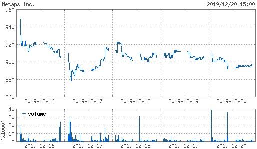 20191220_metaps株価週間チャート