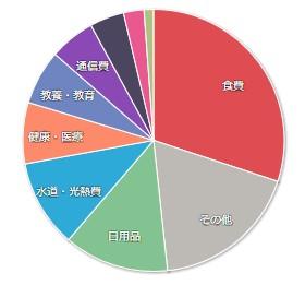 201912マネーフォワードME-家計簿公開-支出01