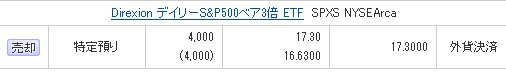 200208SPXS売却