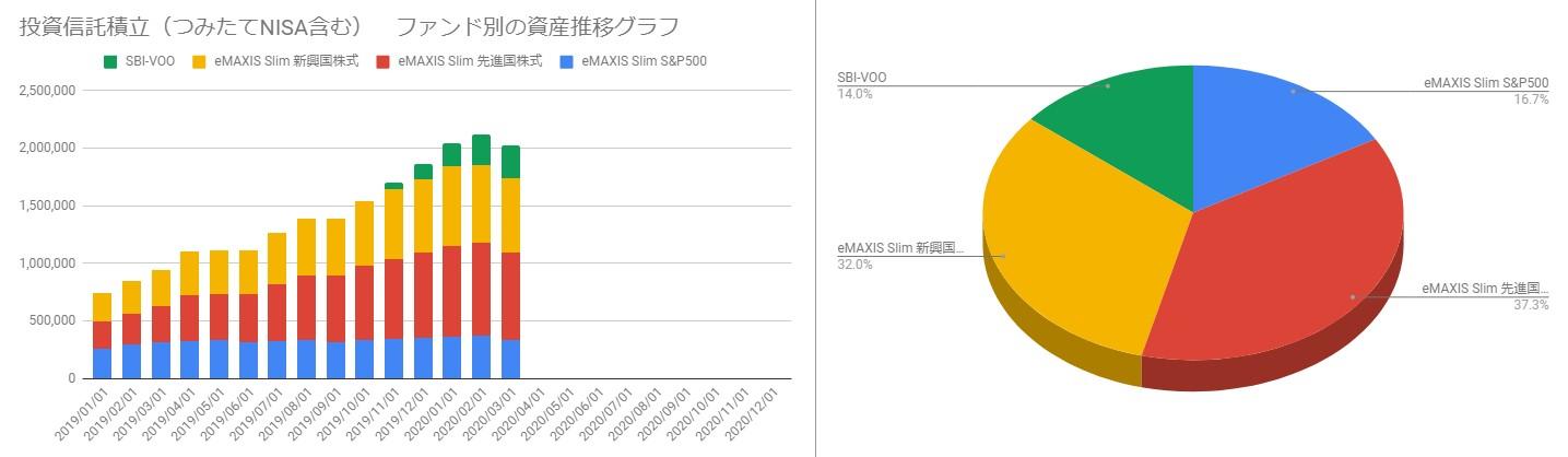 202003_投資信託ポートフォリオと月毎の資産推移