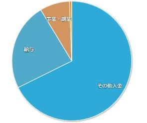 202003マネーフォワードME-家計簿公開-収入01