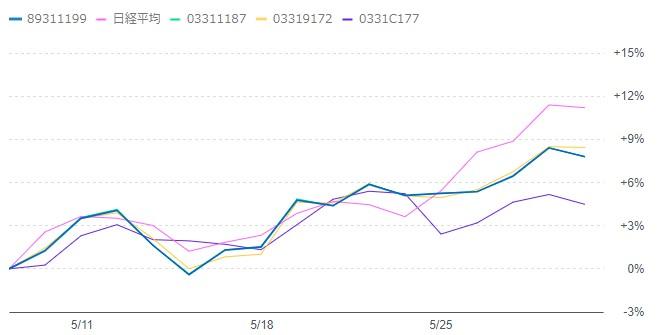 202006-emaxis-sbivooチャート比較