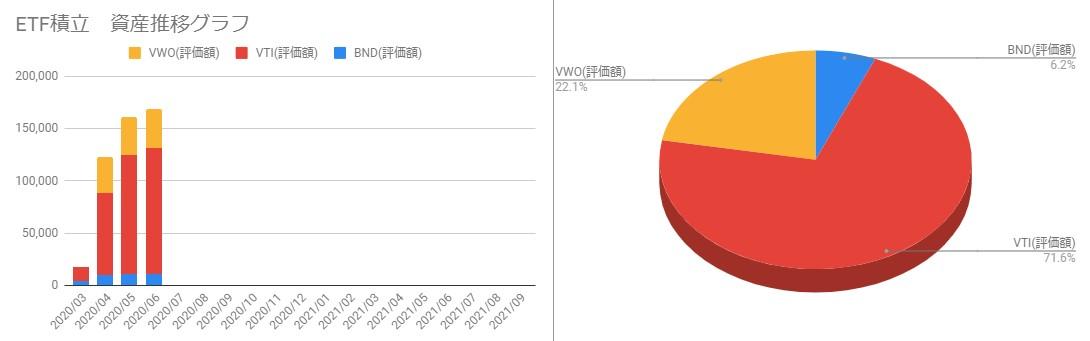 202006_ETFポートフォリオと月毎の資産推移
