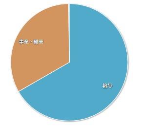 202005マネーフォワードME-家計簿公開-収入01