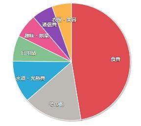 202005マネーフォワードME-家計簿公開-支出01
