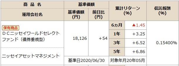 202007NISSAY401kDCニッセイワールドセレクトファンド(債券)商品情報