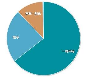 202007マネーフォワードME-家計簿公開-収入01
